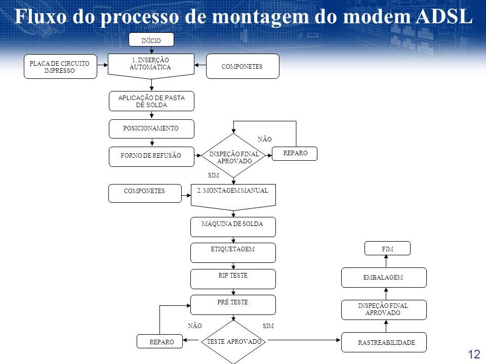 Fluxo do processo de montagem do modem ADSL