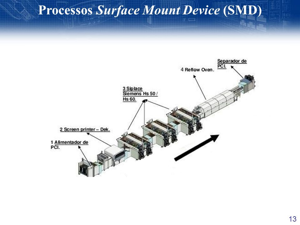 Processos Surface Mount Device (SMD)