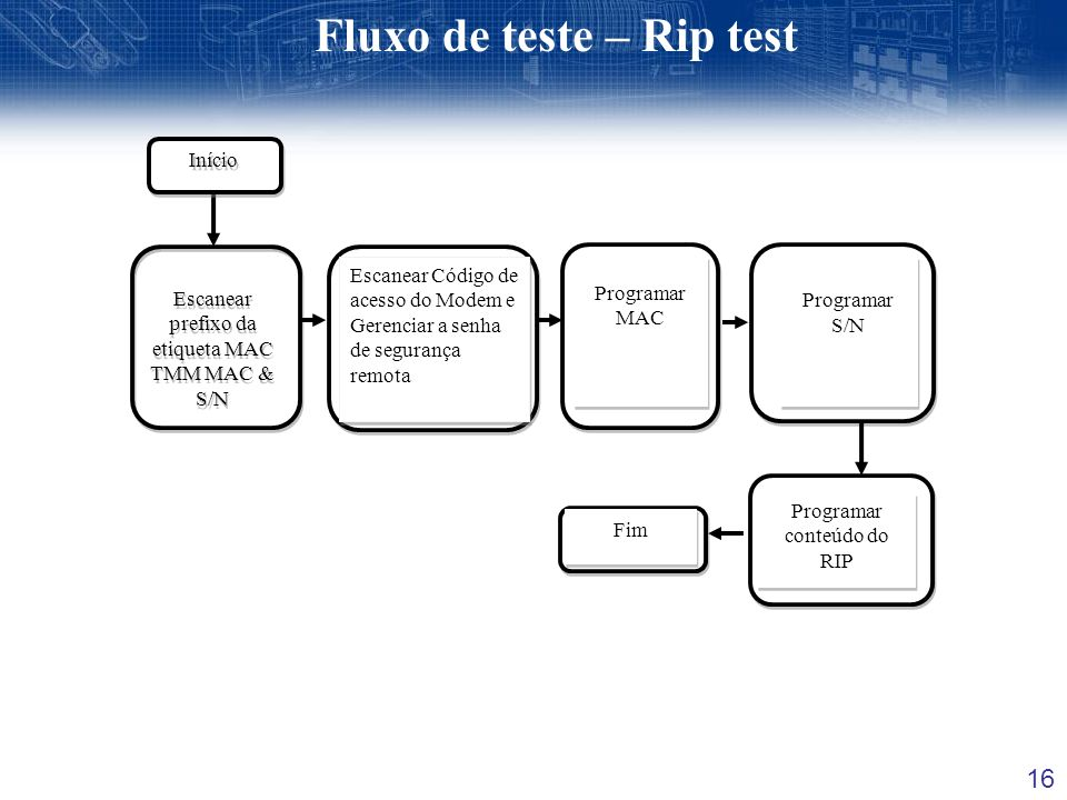 Fluxo de teste – Rip test