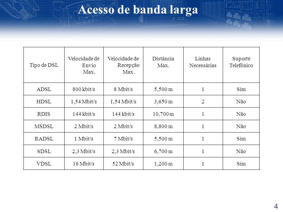 Acesso de banda larga 4 Tipo de DSL Velocidade de Envio Max.