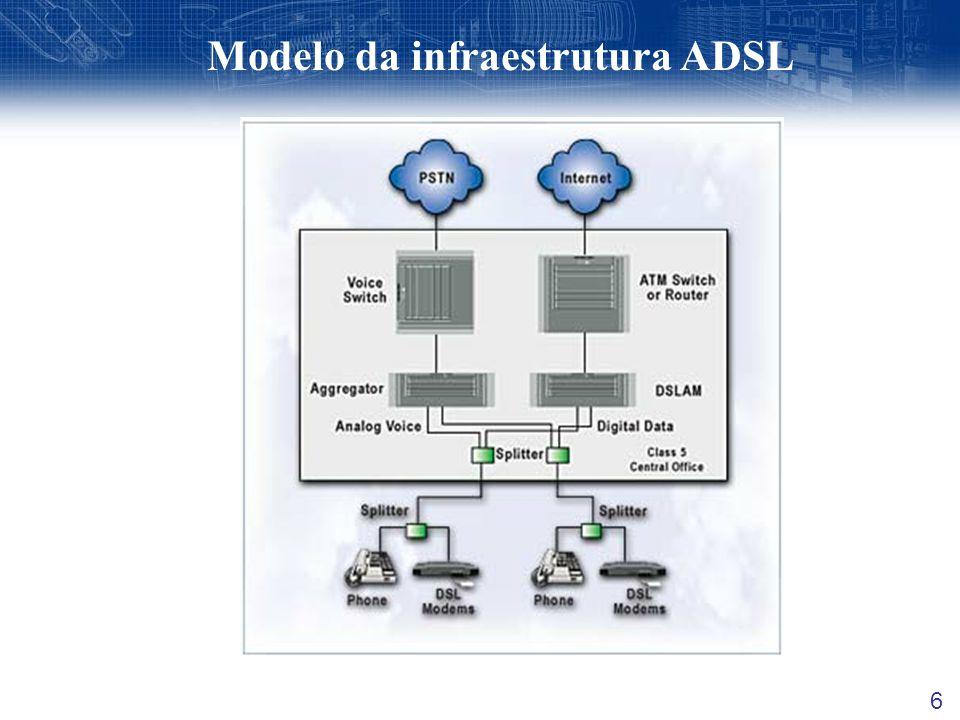 Modelo da infraestrutura ADSL