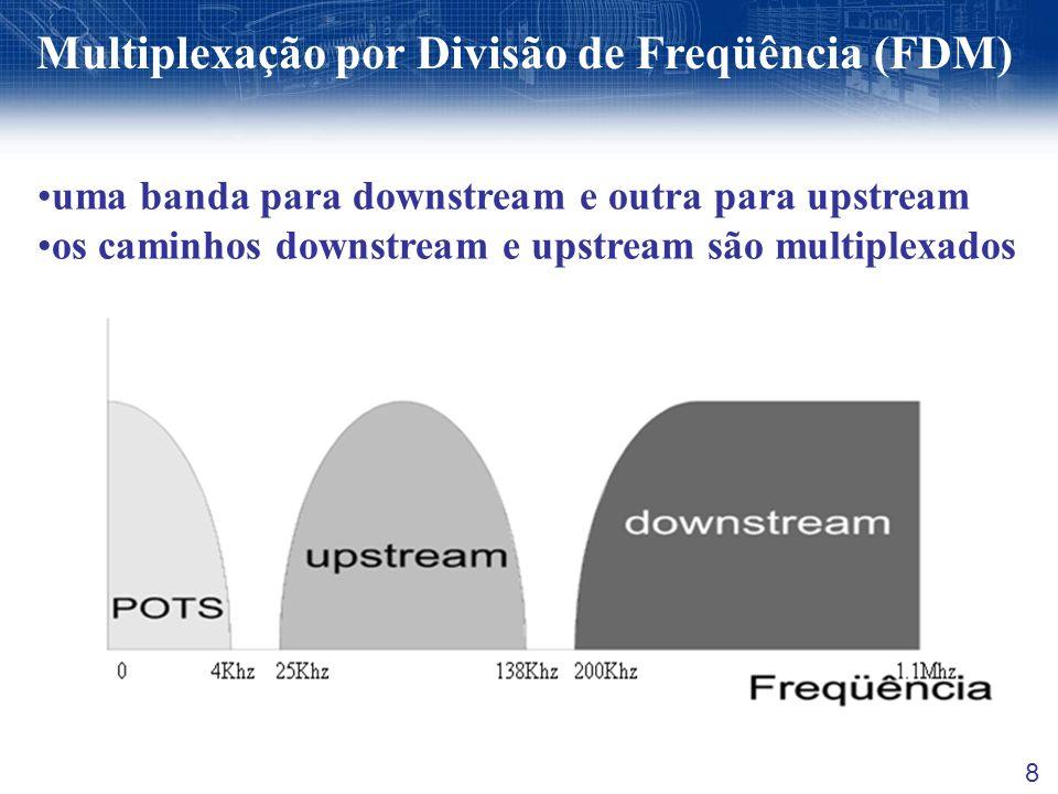 Multiplexação por Divisão de Freqüência (FDM)