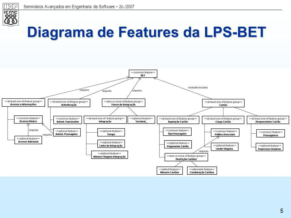 Diagrama de Features da LPS-BET