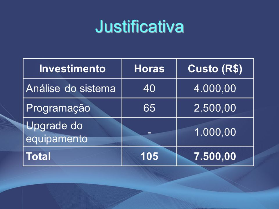 Justificativa Investimento Horas Custo (R$) Análise do sistema 40