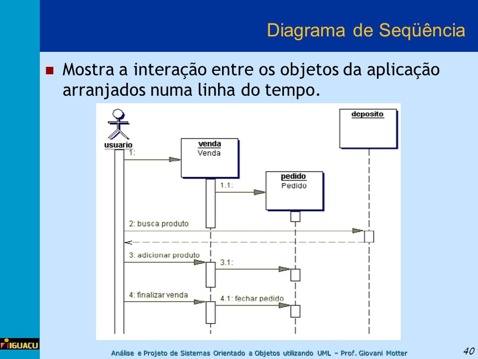 Diagrama de Seqüência Mostra a interação entre os objetos da aplicação arranjados numa linha do tempo.