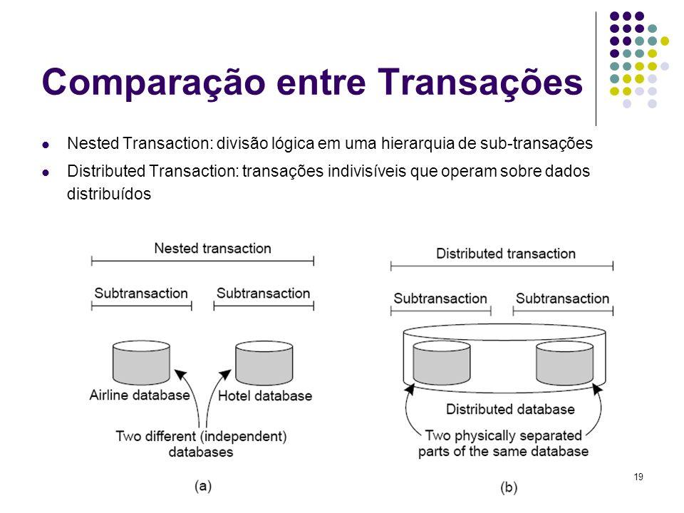 Comparação entre Transações