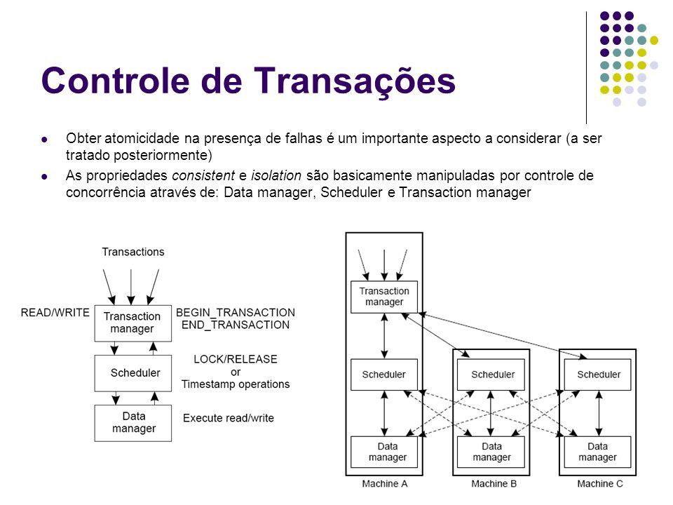 Controle de Transações