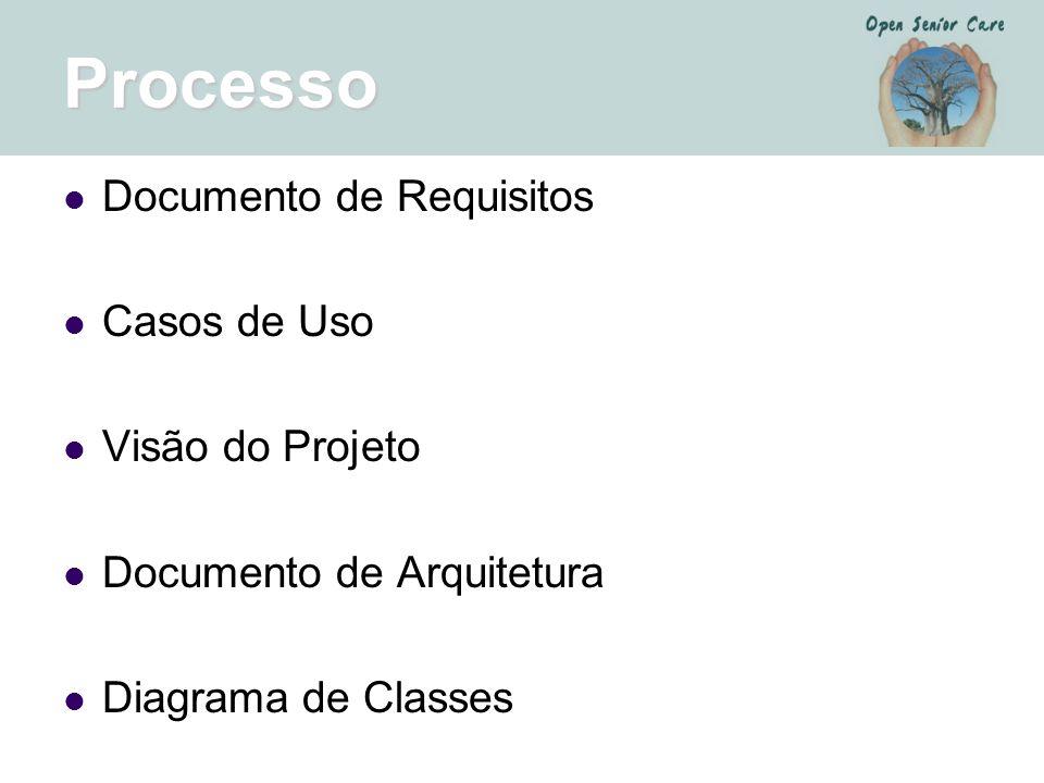 Processo Documento de Requisitos Casos de Uso Visão do Projeto
