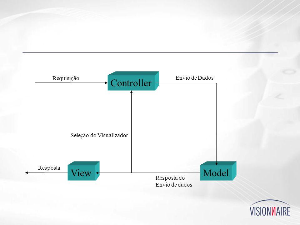 Controller View Model Requisição Envio de Dados