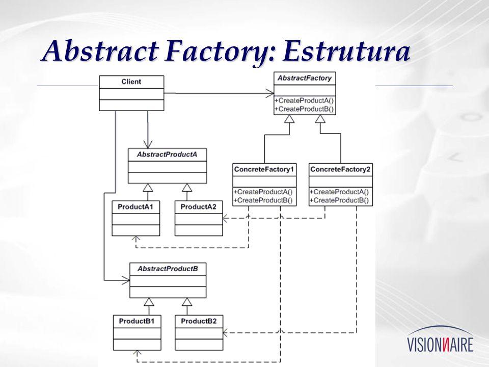Abstract Factory: Estrutura