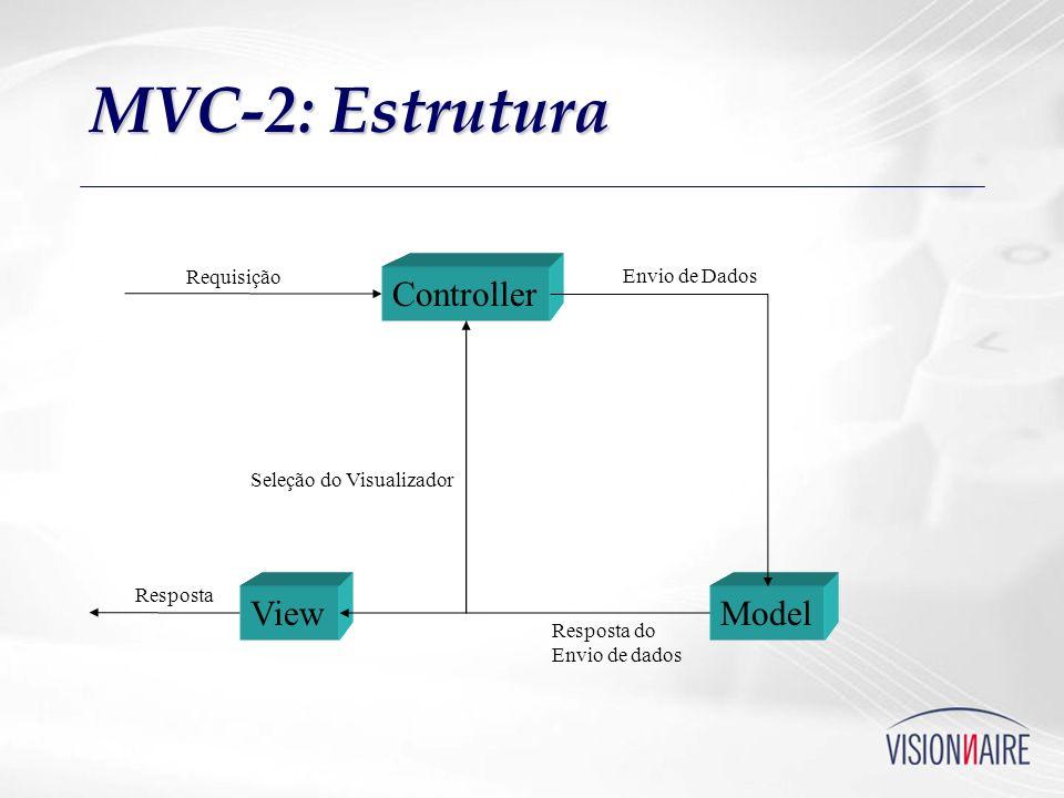 MVC-2: Estrutura Controller View Model Requisição Envio de Dados