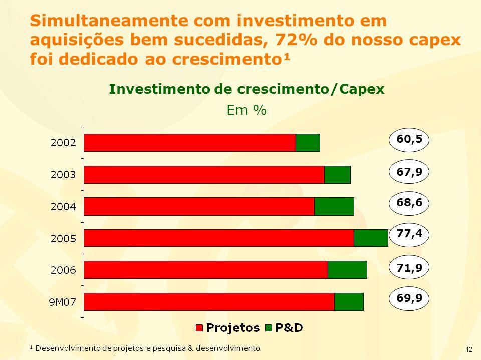 Investimento de crescimento/Capex