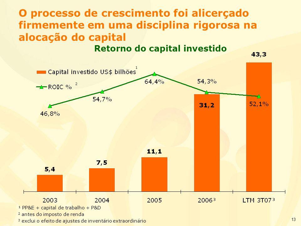 Retorno do capital investido