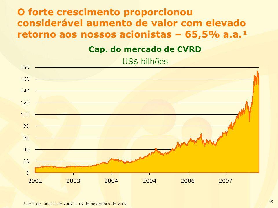 O forte crescimento proporcionou considerável aumento de valor com elevado retorno aos nossos acionistas – 65,5% a.a.¹