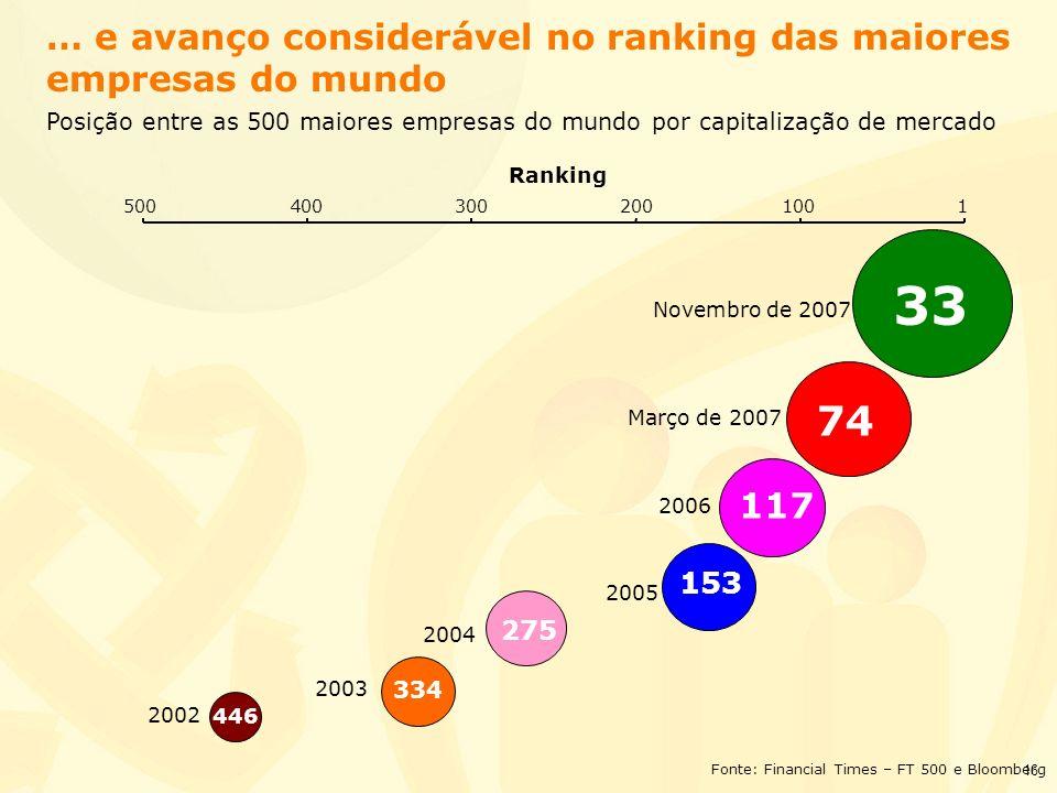 33 74 … e avanço considerável no ranking das maiores empresas do mundo