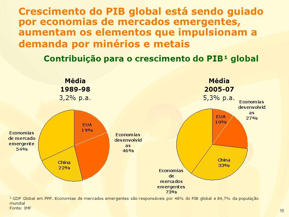 Contribuição para o crescimento do PIB¹ global