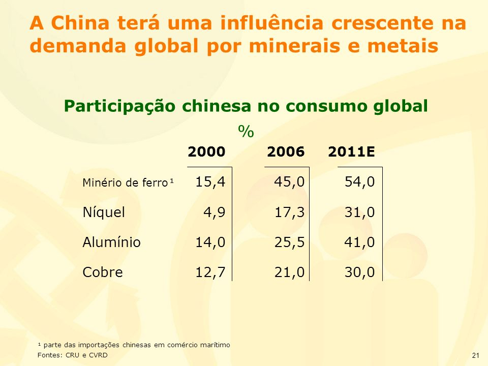 Participação chinesa no consumo global