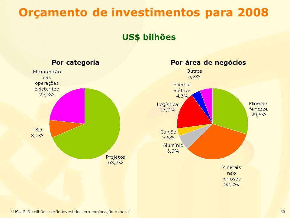 Orçamento de investimentos para 2008