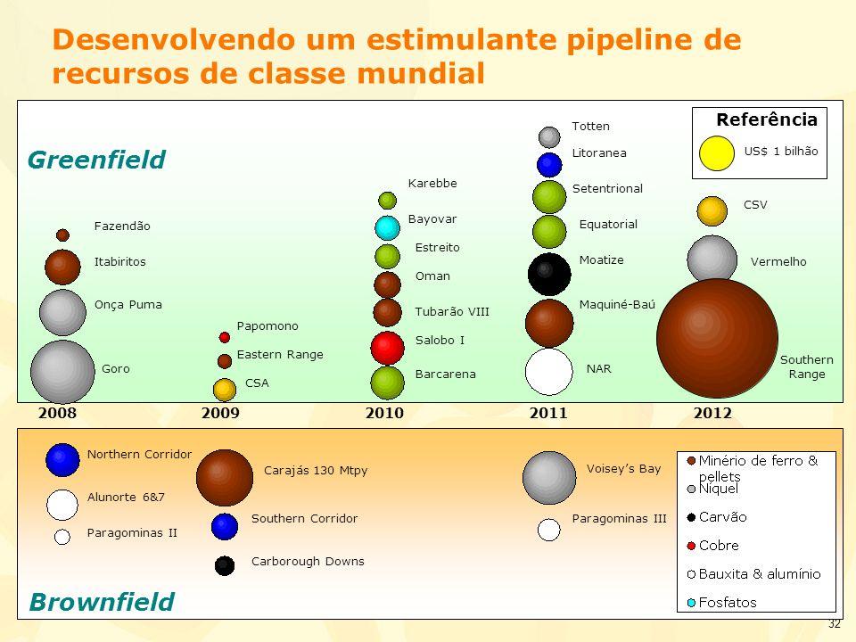 Desenvolvendo um estimulante pipeline de recursos de classe mundial