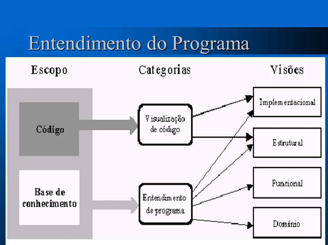 Entendimento do Programa