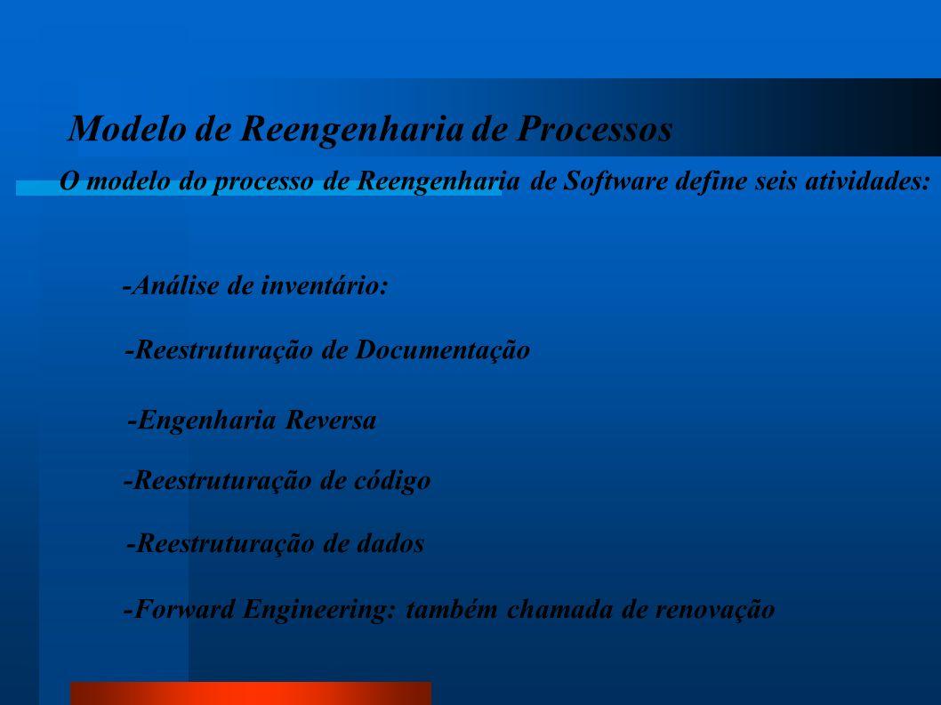 Modelo de Reengenharia de Processos