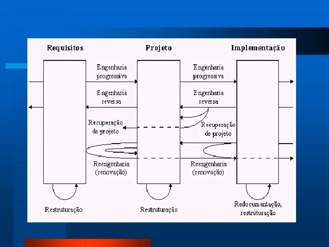 Figura 1‑1 Relacionamentos no Ciclo de Desenvolvimento de Software.