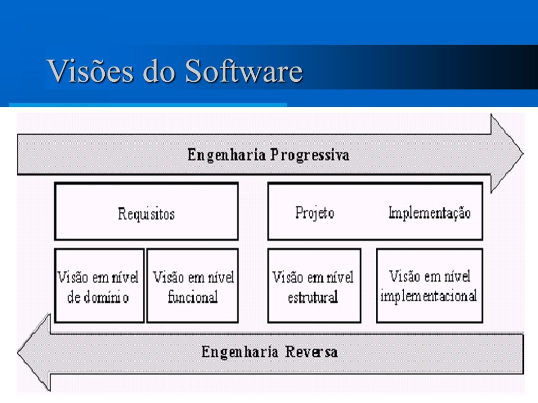 Visões do Software