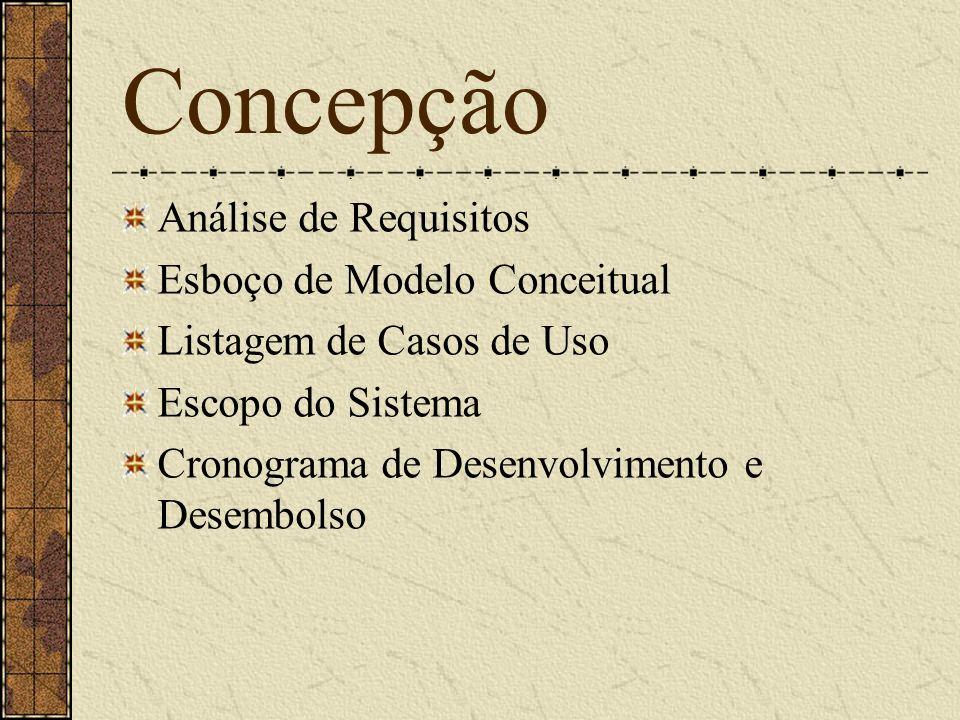 Concepção Análise de Requisitos Esboço de Modelo Conceitual