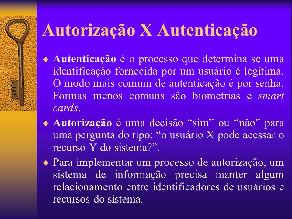 Autorização X Autenticação