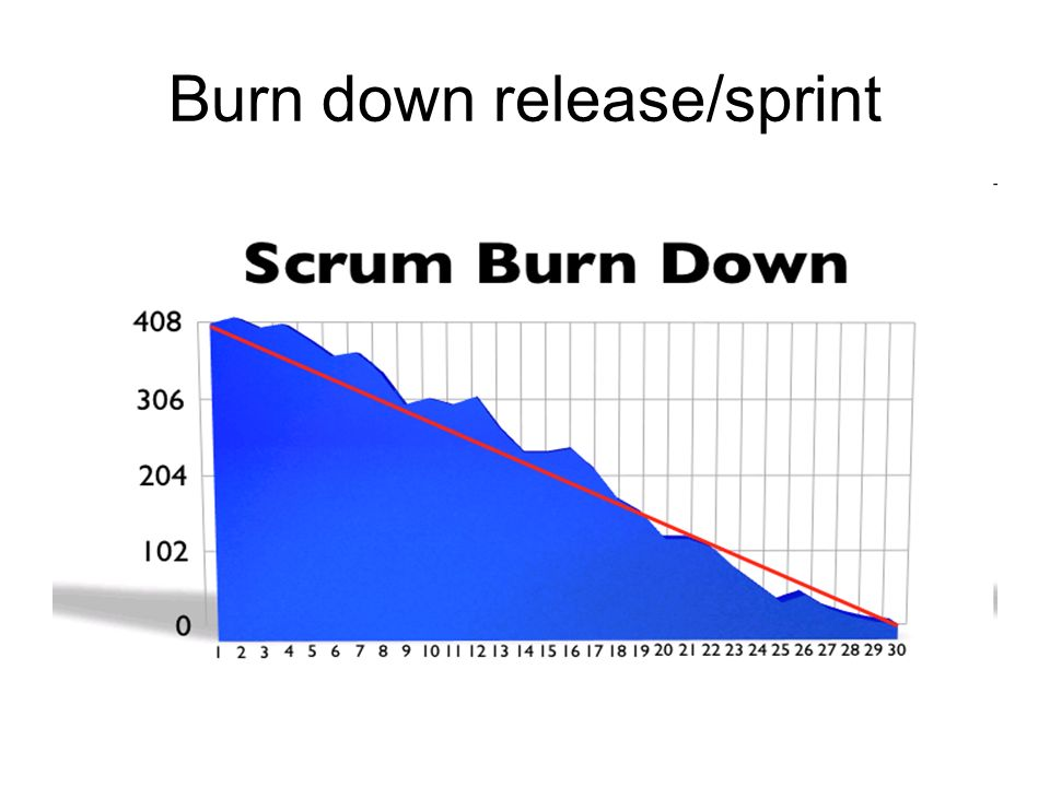 Burn down release/sprint