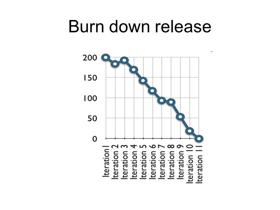 Burn down release