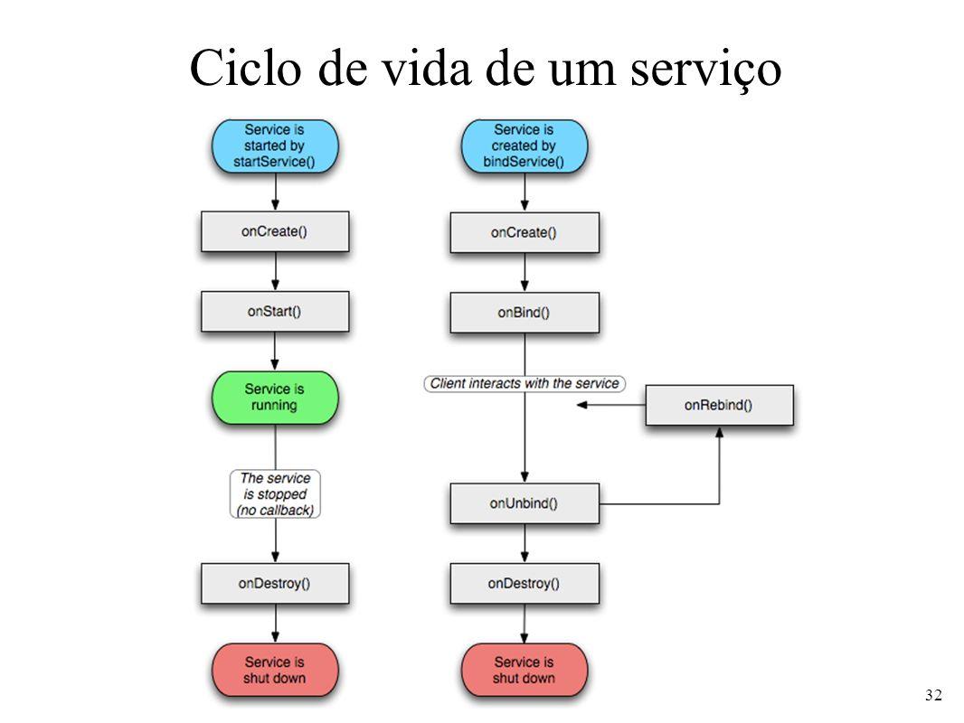 Ciclo de vida de um serviço