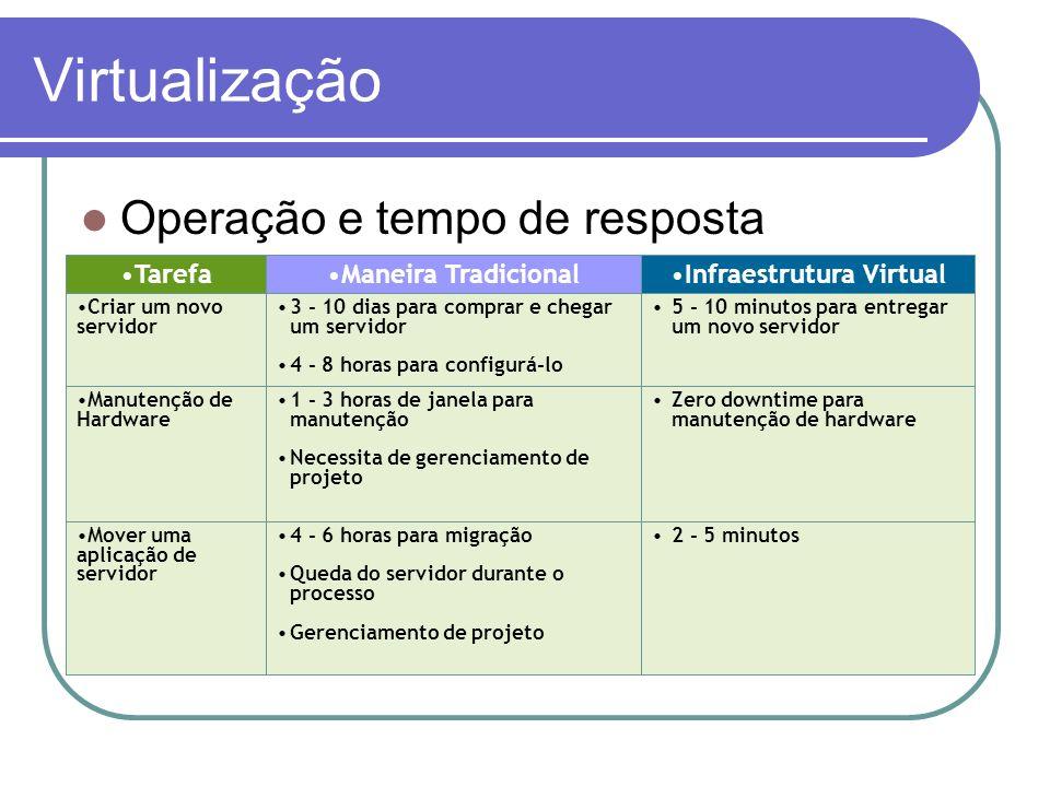 Infraestrutura Virtual