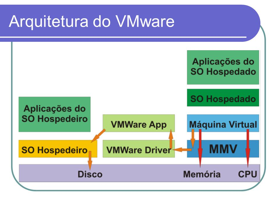 Arquitetura do VMware
