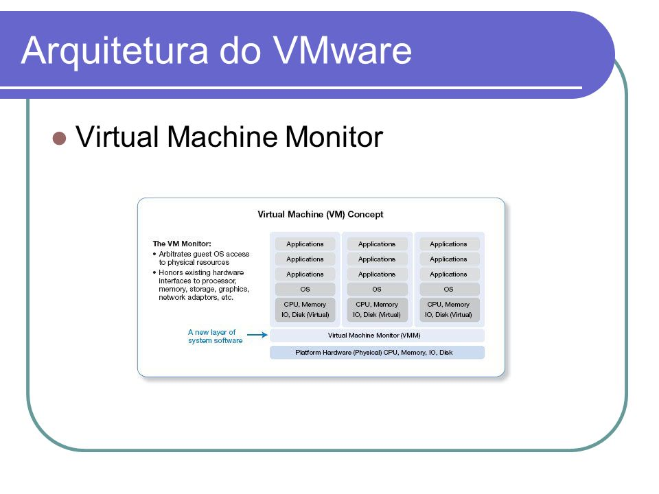 Arquitetura do VMware Virtual Machine Monitor