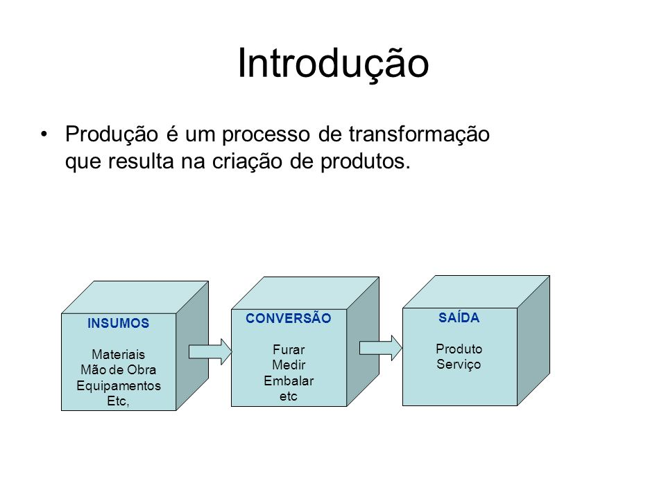 Introdução Produção é um processo de transformação que resulta na criação de produtos. CONVERSÃO. Furar.