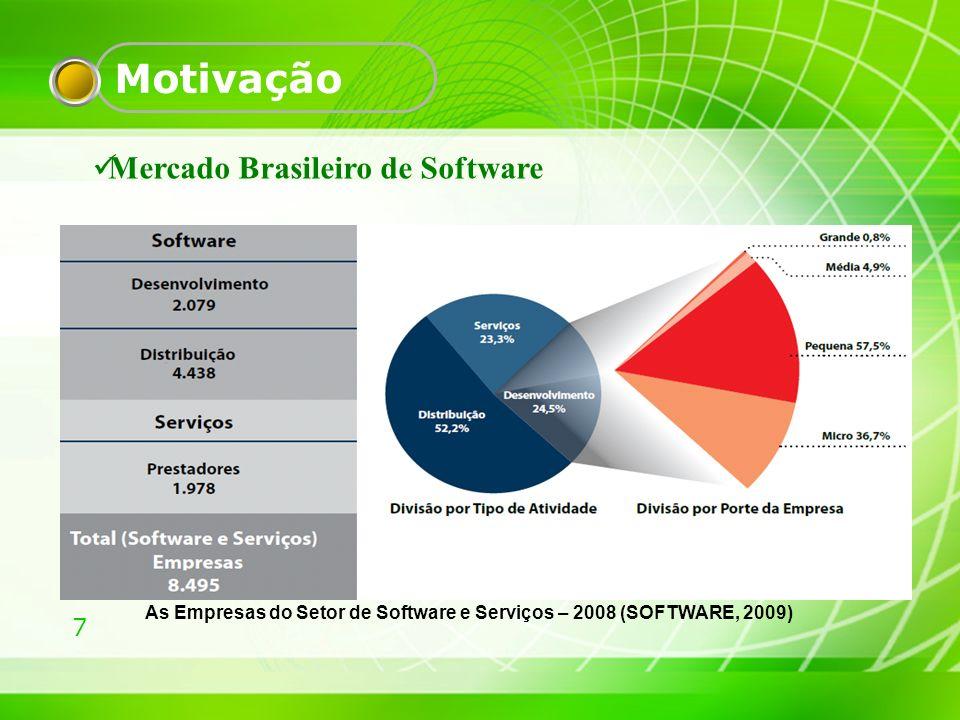 Motivação Mercado Brasileiro de Software