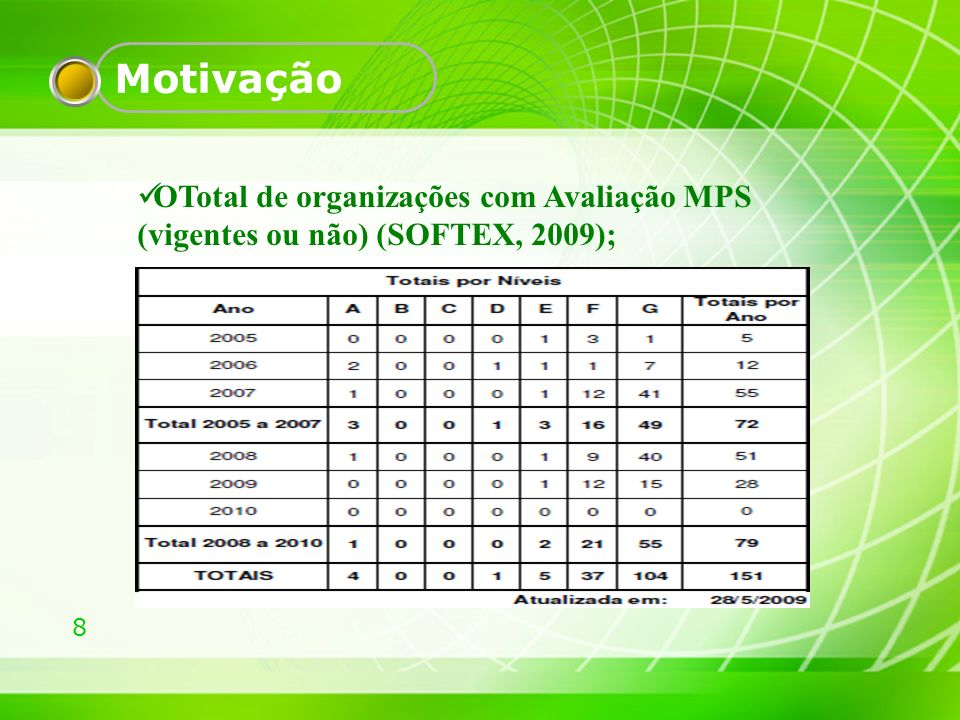 Motivação OTotal de organizações com Avaliação MPS (vigentes ou não) (SOFTEX, 2009);