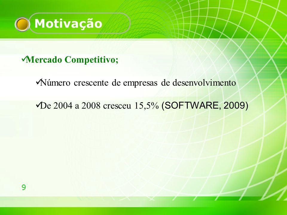 Motivação Mercado Competitivo;