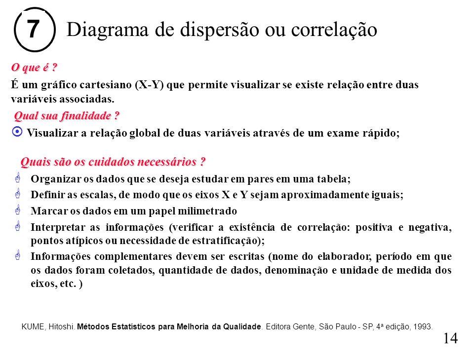 Diagrama de dispersão ou correlação