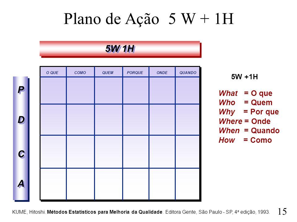 Plano de Ação 5 W + 1H 5W 1H P D C A What = O que Who = Quem