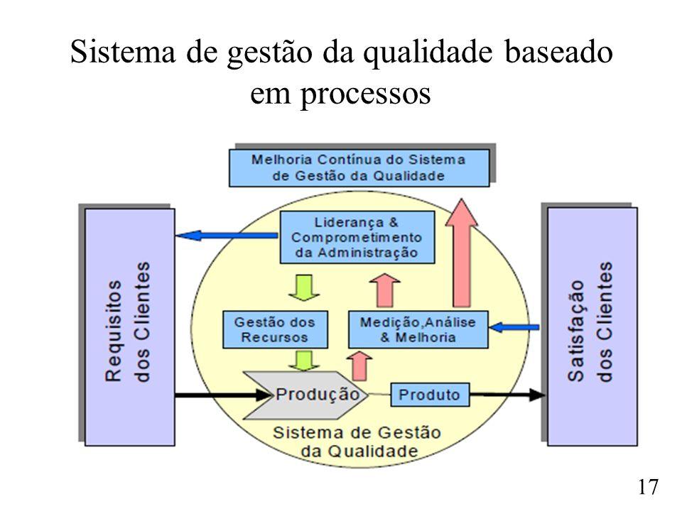 Sistema de gestão da qualidade baseado em processos