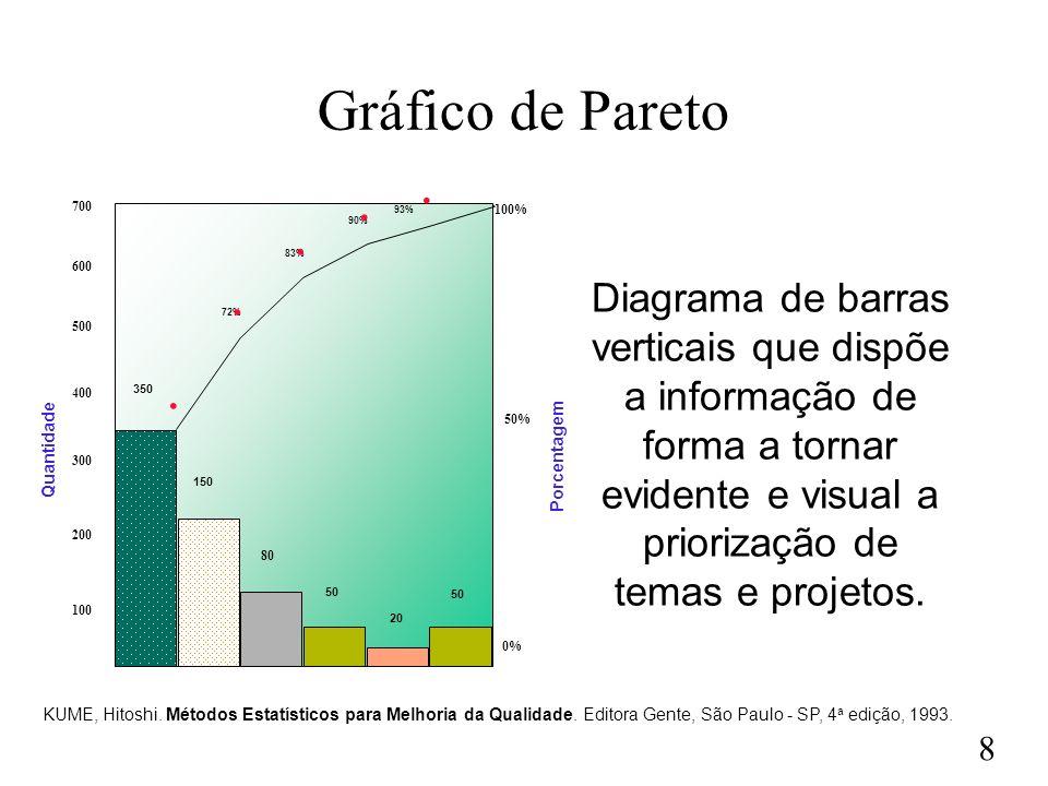 Gráfico de Pareto 350. 150. 80. 50. 20. 72% 83% 90% 93% 100% 100. 200. 300. 400. 500.