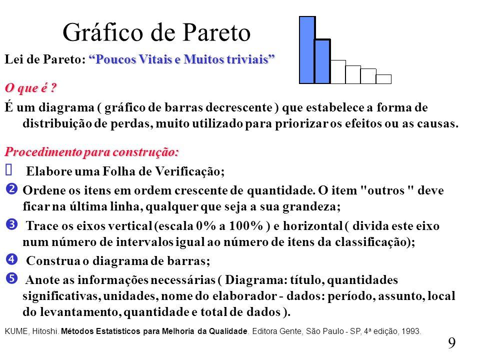Gráfico de Pareto Lei de Pareto: Poucos Vitais e Muitos triviais