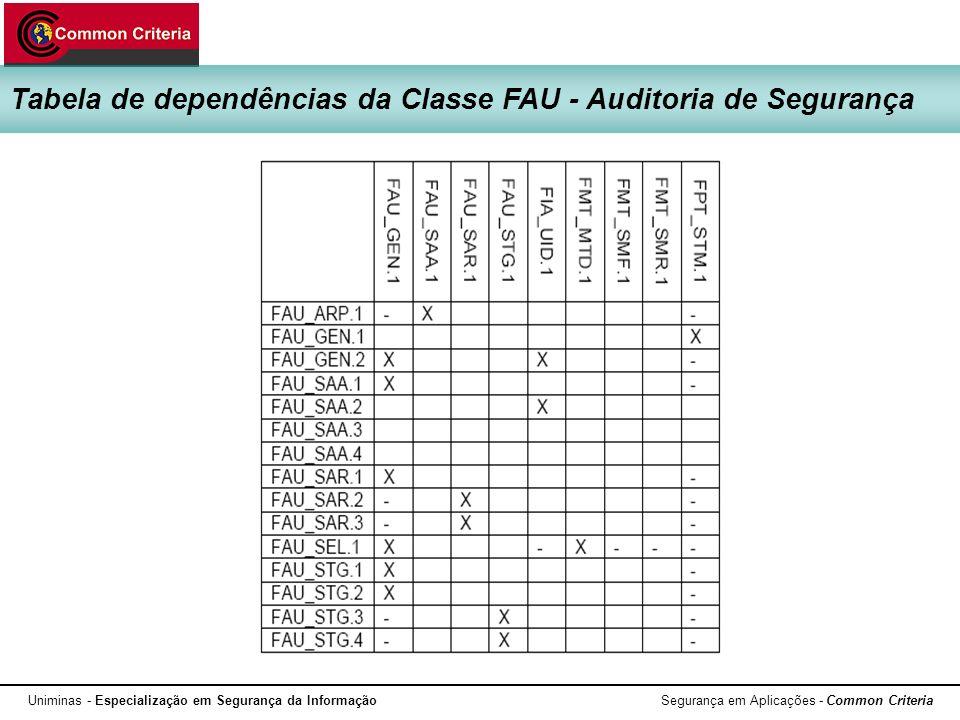 Tabela de dependências da Classe FAU - Auditoria de Segurança