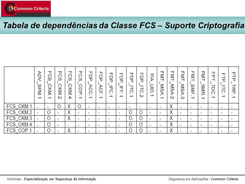 Tabela de dependências da Classe FCS – Suporte Criptografia