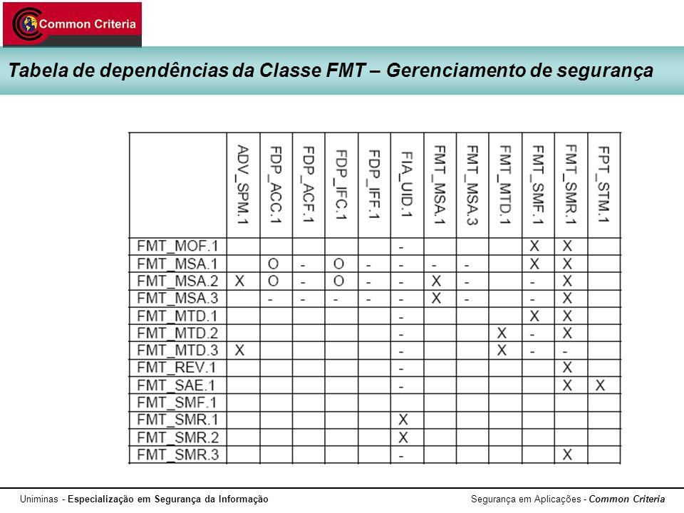 Tabela de dependências da Classe FMT – Gerenciamento de segurança