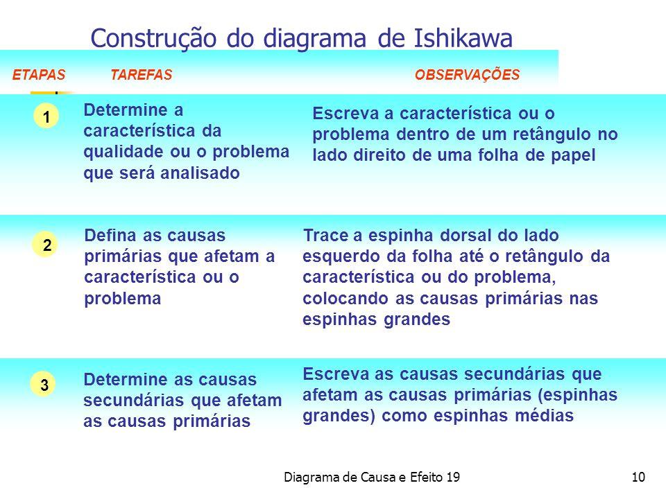 Construção do diagrama de Ishikawa