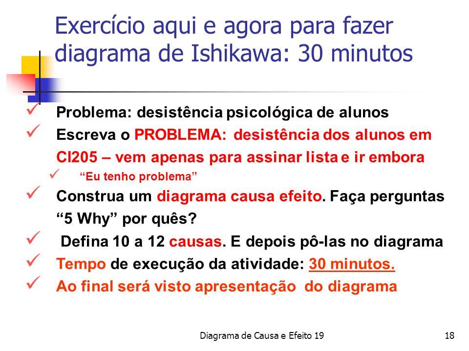 Exercício aqui e agora para fazer diagrama de Ishikawa: 30 minutos