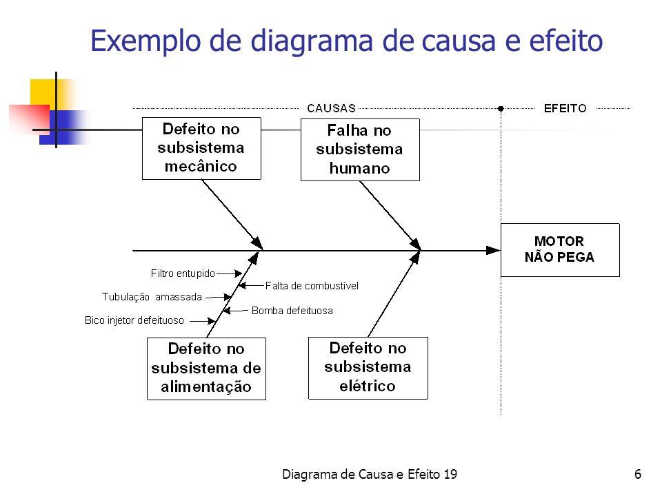 Exemplo de diagrama de causa e efeito
